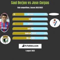 Saul Berjon vs Jose Corpas h2h player stats