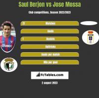 Saul Berjon vs Jose Mossa h2h player stats