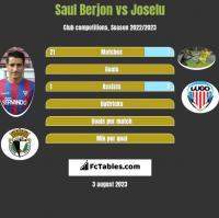 Saul Berjon vs Joselu h2h player stats