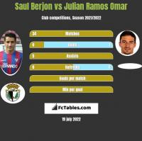 Saul Berjon vs Julian Ramos Omar h2h player stats