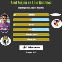 Saul Berjon vs Lolo Gonzalez h2h player stats