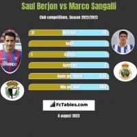 Saul Berjon vs Marco Sangalli h2h player stats