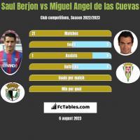 Saul Berjon vs Miguel Angel de las Cuevas h2h player stats