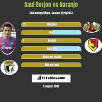 Saul Berjon vs Naranjo h2h player stats
