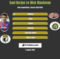 Saul Berjon vs Nick Blackman h2h player stats