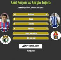 Saul Berjon vs Sergio Tejera h2h player stats