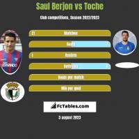 Saul Berjon vs Toche h2h player stats