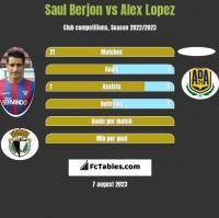 Saul Berjon vs Alex Lopez h2h player stats