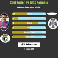 Saul Berjon vs Alex Bermejo h2h player stats