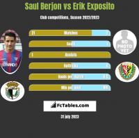 Saul Berjon vs Erik Exposito h2h player stats