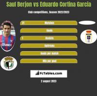 Saul Berjon vs Eduardo Cortina Garcia h2h player stats