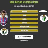 Saul Berjon vs Isma Cerro h2h player stats