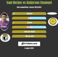 Saul Berjon vs Anderson Emanuel h2h player stats