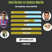 Saul Berjon vs Andres Martin h2h player stats