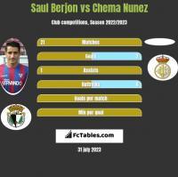 Saul Berjon vs Chema Nunez h2h player stats