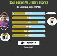 Saul Berjon vs Jimmy Suarez h2h player stats