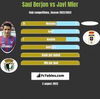 Saul Berjon vs Javi Mier h2h player stats