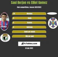 Saul Berjon vs Elliot Gomez h2h player stats