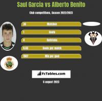 Saul Garcia vs Alberto Benito h2h player stats