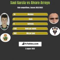 Saul Garcia vs Alvaro Arroyo h2h player stats