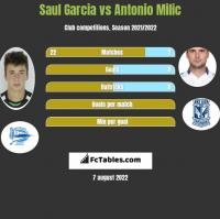 Saul Garcia vs Antonio Milic h2h player stats