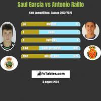 Saul Garcia vs Antonio Raillo h2h player stats
