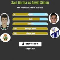 Saul Garcia vs David Simon h2h player stats