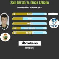 Saul Garcia vs Diego Caballo h2h player stats