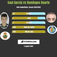 Saul Garcia vs Domingos Duarte h2h player stats