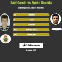 Saul Garcia vs Eneko Boveda h2h player stats