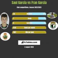 Saul Garcia vs Fran Garcia h2h player stats