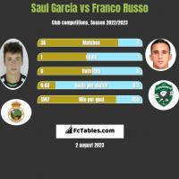 Saul Garcia vs Franco Russo h2h player stats