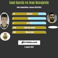 Saul Garcia vs Ivan Kecojevic h2h player stats