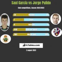 Saul Garcia vs Jorge Pulido h2h player stats