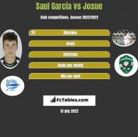 Saul Garcia vs Josue h2h player stats