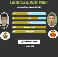 Saul Garcia vs Martin Valjent h2h player stats