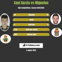 Saul Garcia vs Miguelon h2h player stats