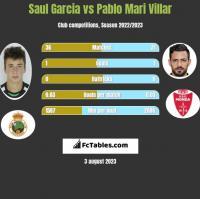 Saul Garcia vs Pablo Mari Villar h2h player stats