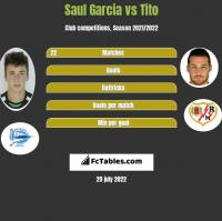 Saul Garcia vs Tito h2h player stats