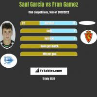 Saul Garcia vs Fran Gamez h2h player stats
