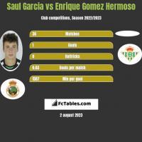 Saul Garcia vs Enrique Gomez Hermoso h2h player stats