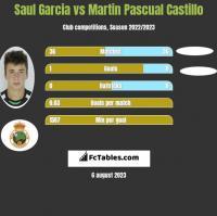 Saul Garcia vs Martin Pascual Castillo h2h player stats