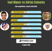 Saul Niguez vs Adrian Embarba h2h player stats