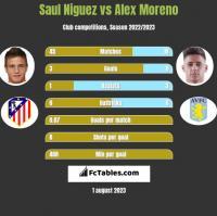 Saul Niguez vs Alex Moreno h2h player stats
