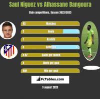 Saul Niguez vs Alhassane Bangoura h2h player stats