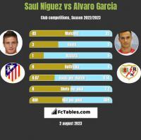Saul Niguez vs Alvaro Garcia h2h player stats