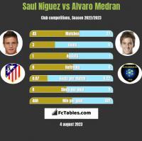 Saul Niguez vs Alvaro Medran h2h player stats