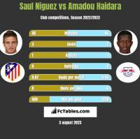 Saul Niguez vs Amadou Haidara h2h player stats