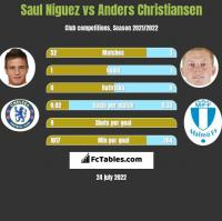 Saul Niguez vs Anders Christiansen h2h player stats