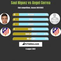Saul Niguez vs Angel Correa h2h player stats